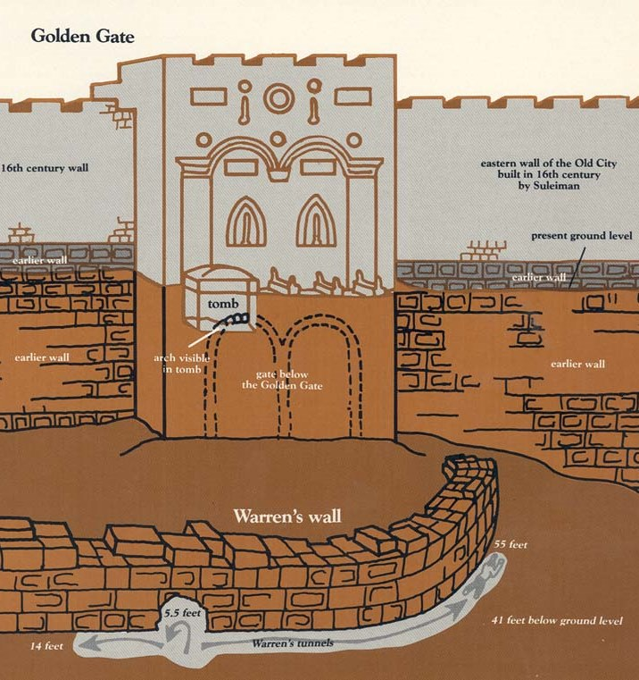 Gate Golden schema